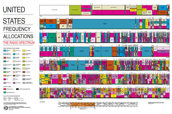 US Frequency Allocation Chart