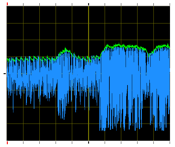 Peak Hold Circuit Results (Blue = Input Audio, Green = Output)